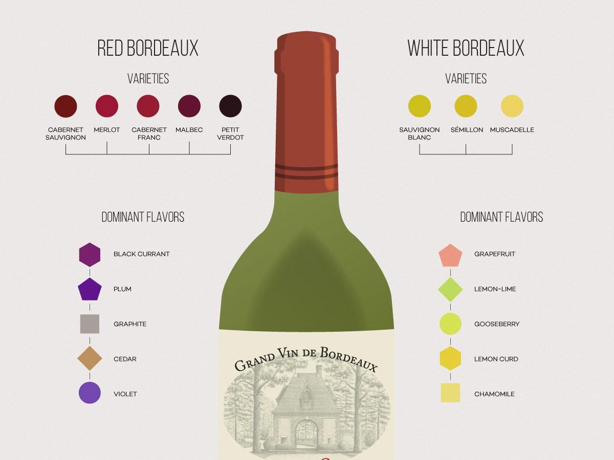 vino de burdeux